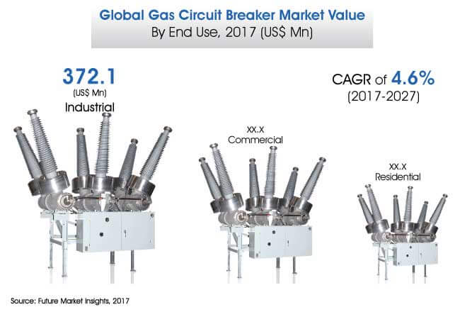 gas circuit breakers market