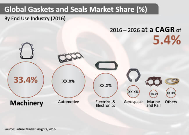 gaskets and seals market