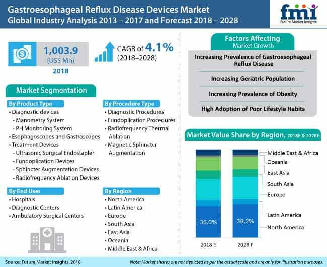 gastroesophageal reflux diseases devices market