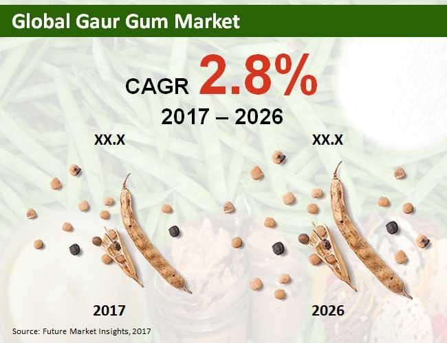 gaur gum market