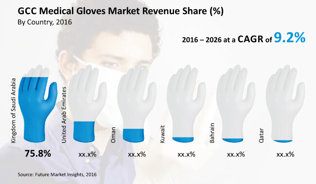 GCC medical gloves market revenue share