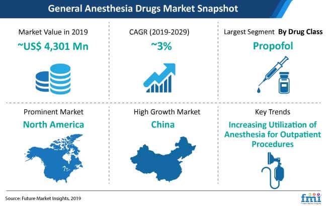 general anesthesia drugs market snapshot
