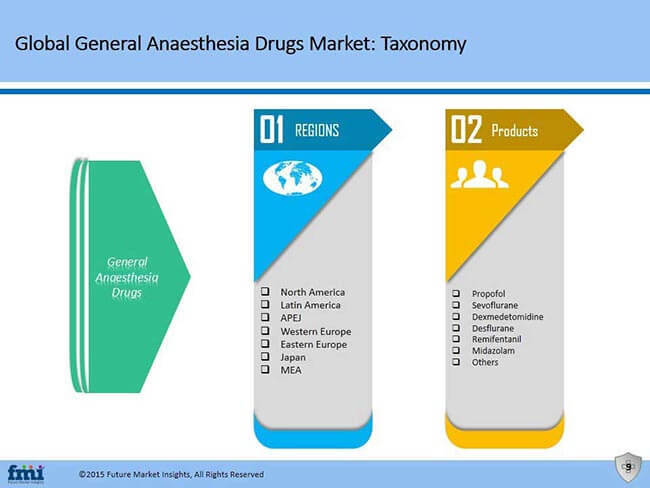 General Anaesthesia Drugs Market Taxonomy