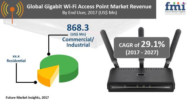 gigabit wi fi access point market