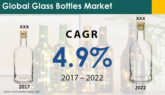 glass bottles market