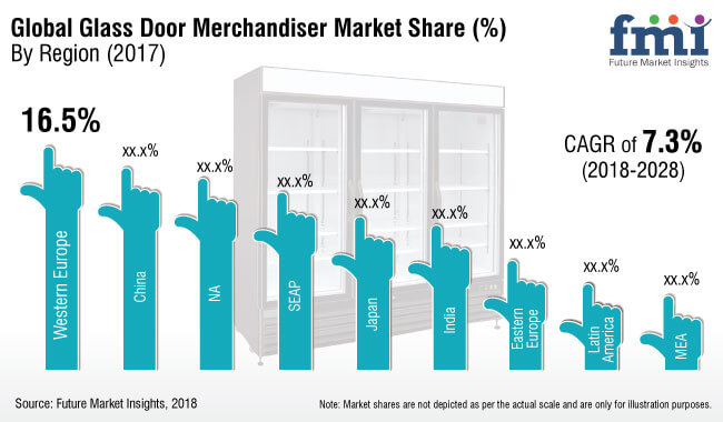 glass door merchandiser market