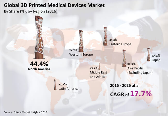 global 3d printed medical devices market