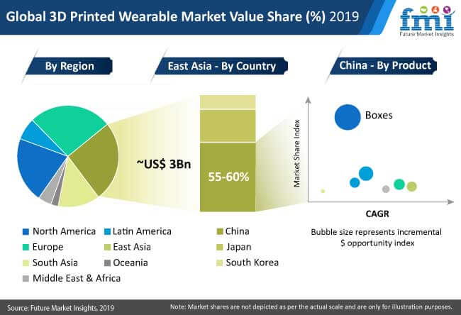 global 3d printed wearable market 2