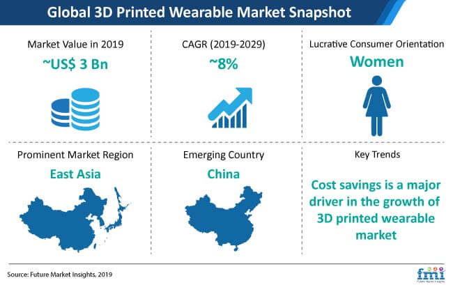 global 3d printed wearable market