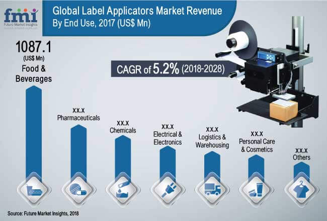 global Label Applicators Market pre