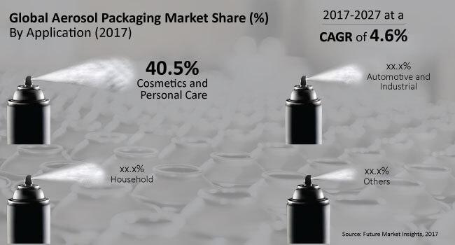 global-aerosol-packaging-market