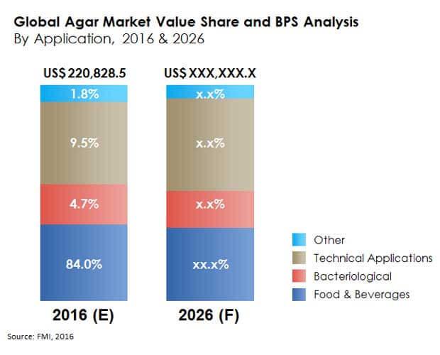 global agar market value share bps analysis