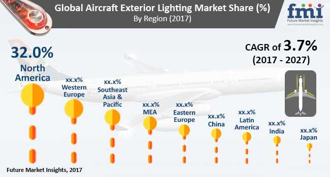 global aircraft exterior lighting market
