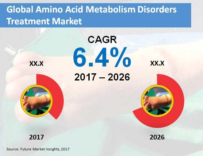 global amino acid metabolism disorders treatment market