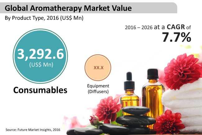 global aromatherapy market