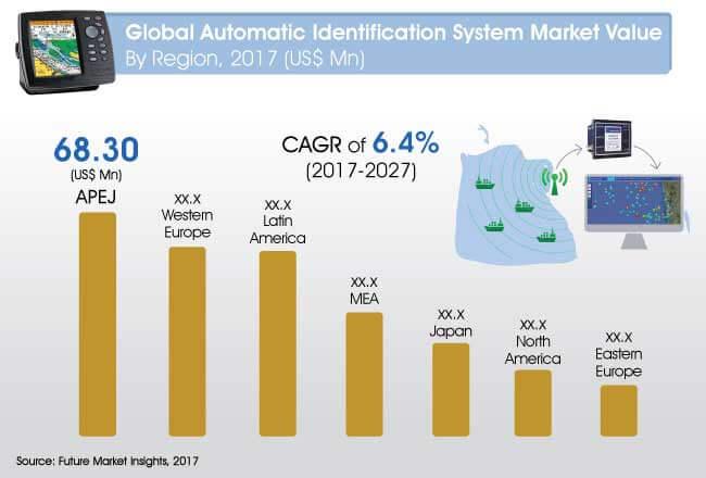 global-automatic-identification-system-market.jpg