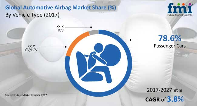 global automotive airbag market0