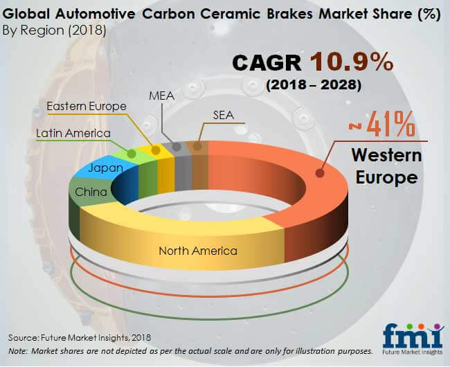 global automotive carbon ceramic brakes market
