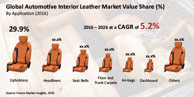 global-automotive-interior-leather-market