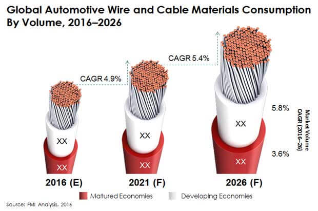 automotive wires cable materials market
