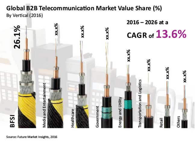 global b2b telecommunication market