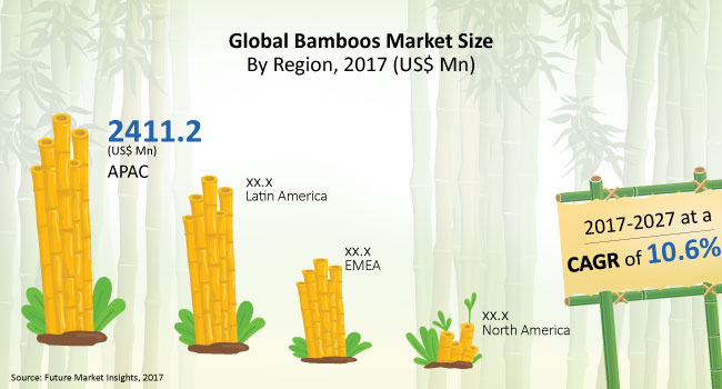 Bamboos Market - Global Industry Analysis, Size and Forecast