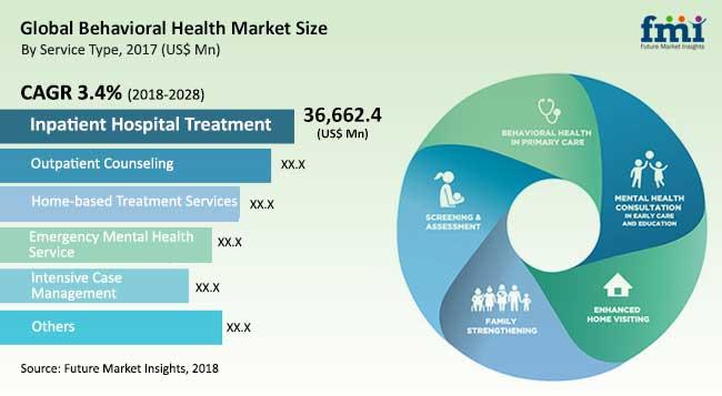 global-behavioral-health-market