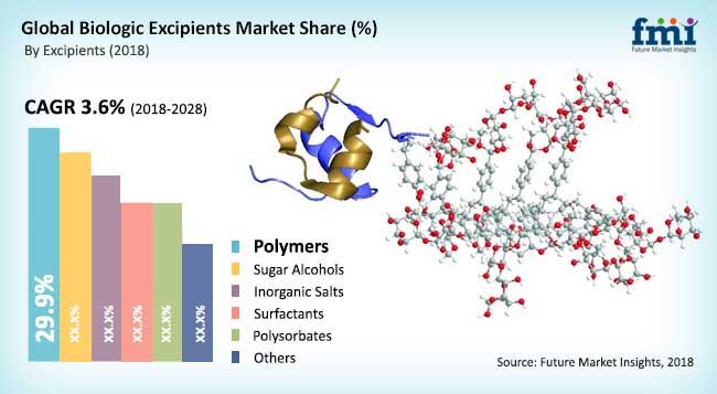 global biologic excipients market