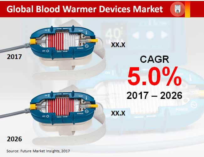 global blood warmer devices market