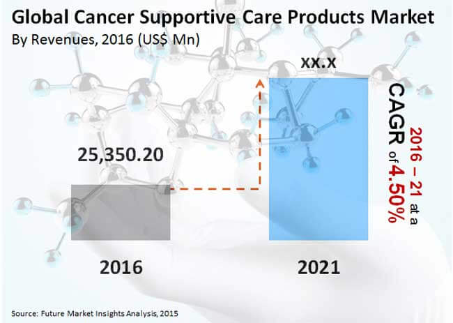 global cancer supportive care products market