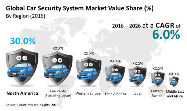 global car security systems market_image for preview analysis