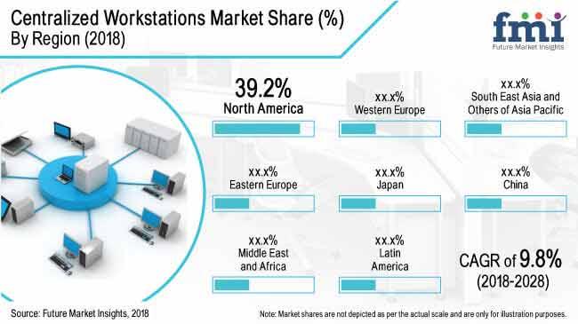 global centralized workstations market