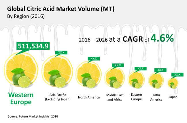 global citric acid market_Image for preview analysis