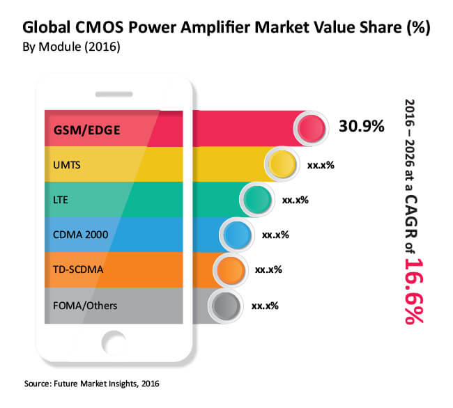 global cmos power amplifier market