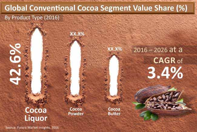 global cocoa market