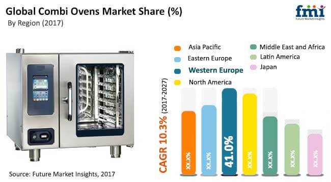global combi ovens market