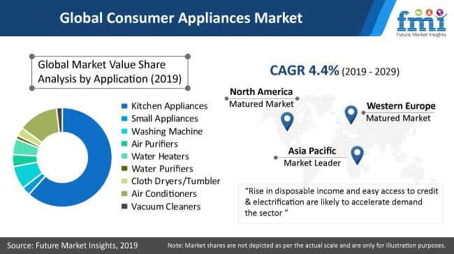 global consumer appliances market
