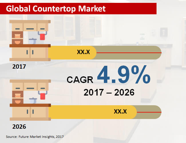 global countertop  market