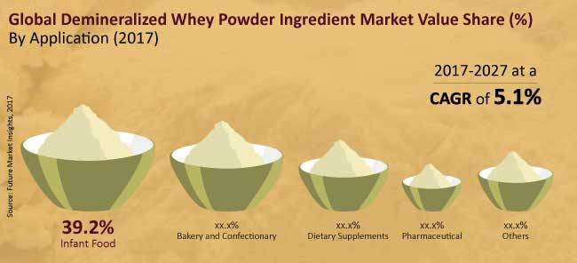 global demineralized whey powder ingredient market
