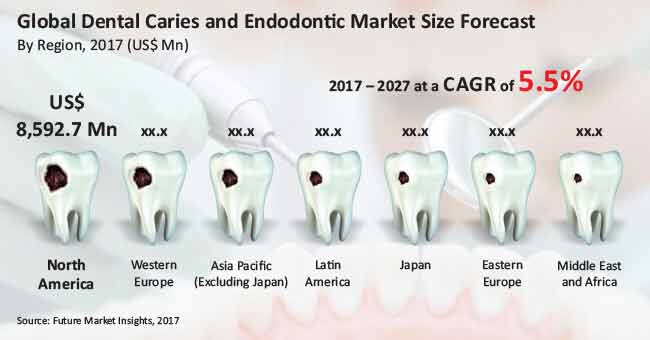 global dental caries and endodontic market