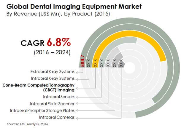 global dental imaging equipment market