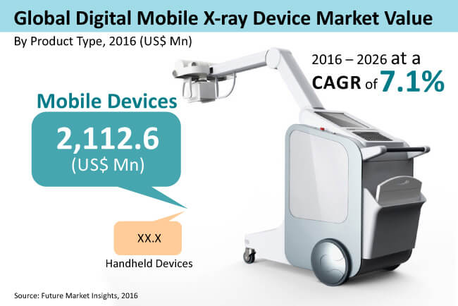 global digital mobile x-ray devices market