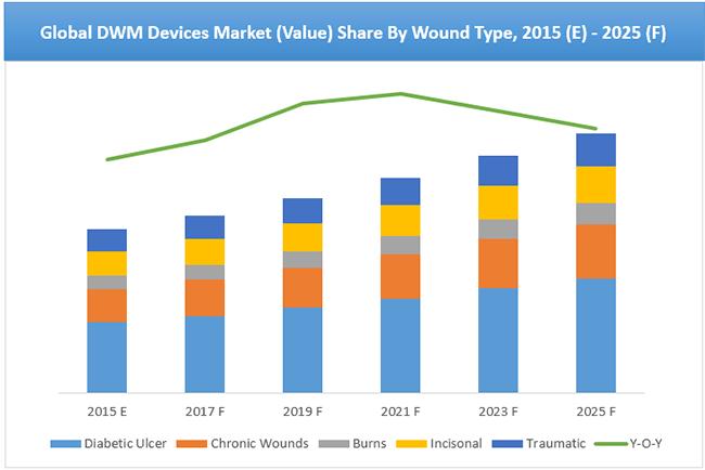Electrical Measuring Instruments Market : Global digital wound measurement devices market is