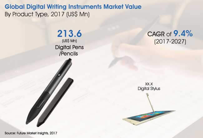 global digital writing instruments market