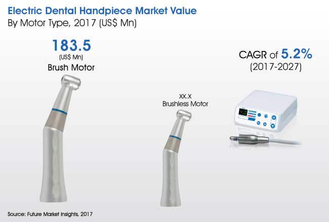 global electric dental handpiece market
