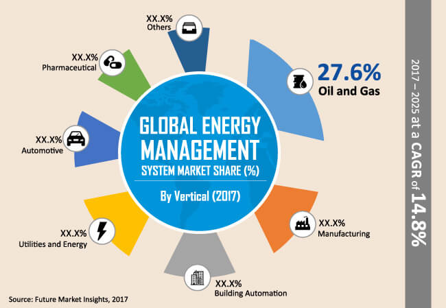 global energy management system