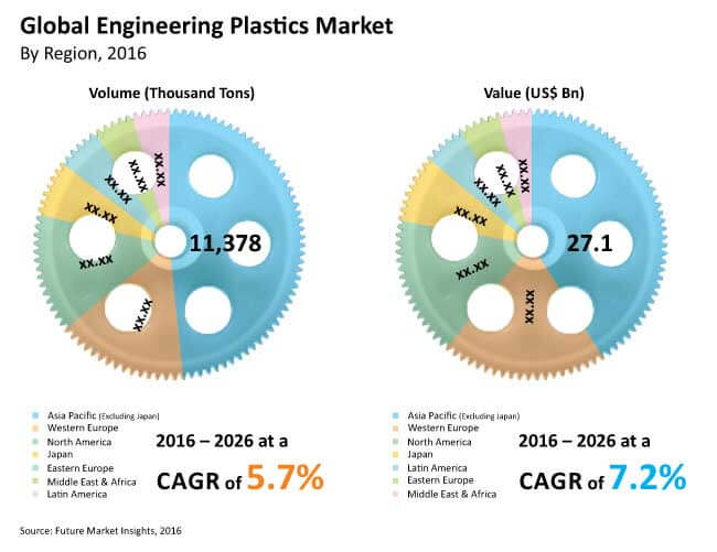 global engineering plastics market_Image for preview analysis