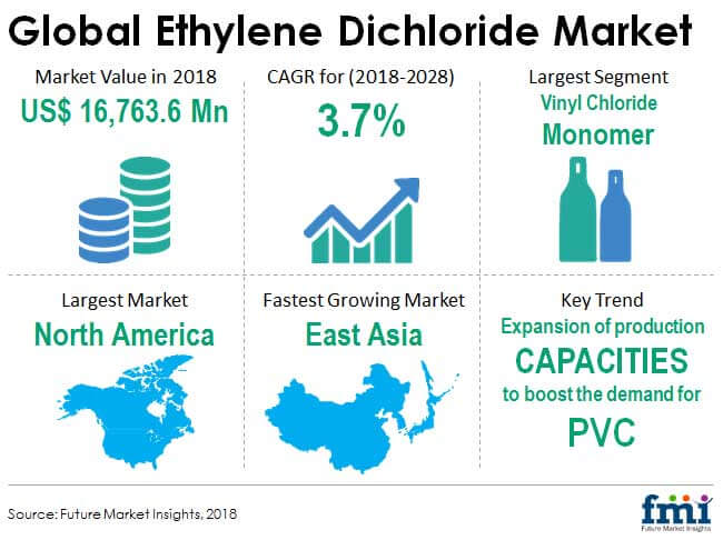 Ethylene Dichloride Market: Expansion of PVC Production Capacities