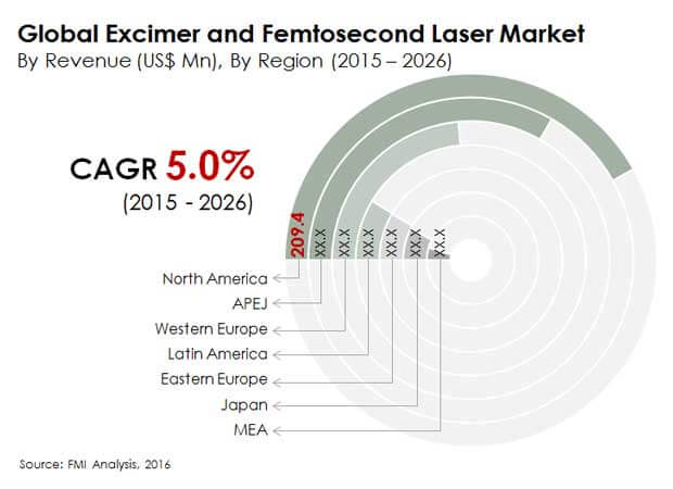 excimer and femtosecond ophthalmic lasers market share