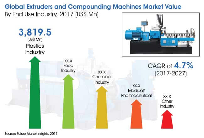 global extruders and compounding machines Market